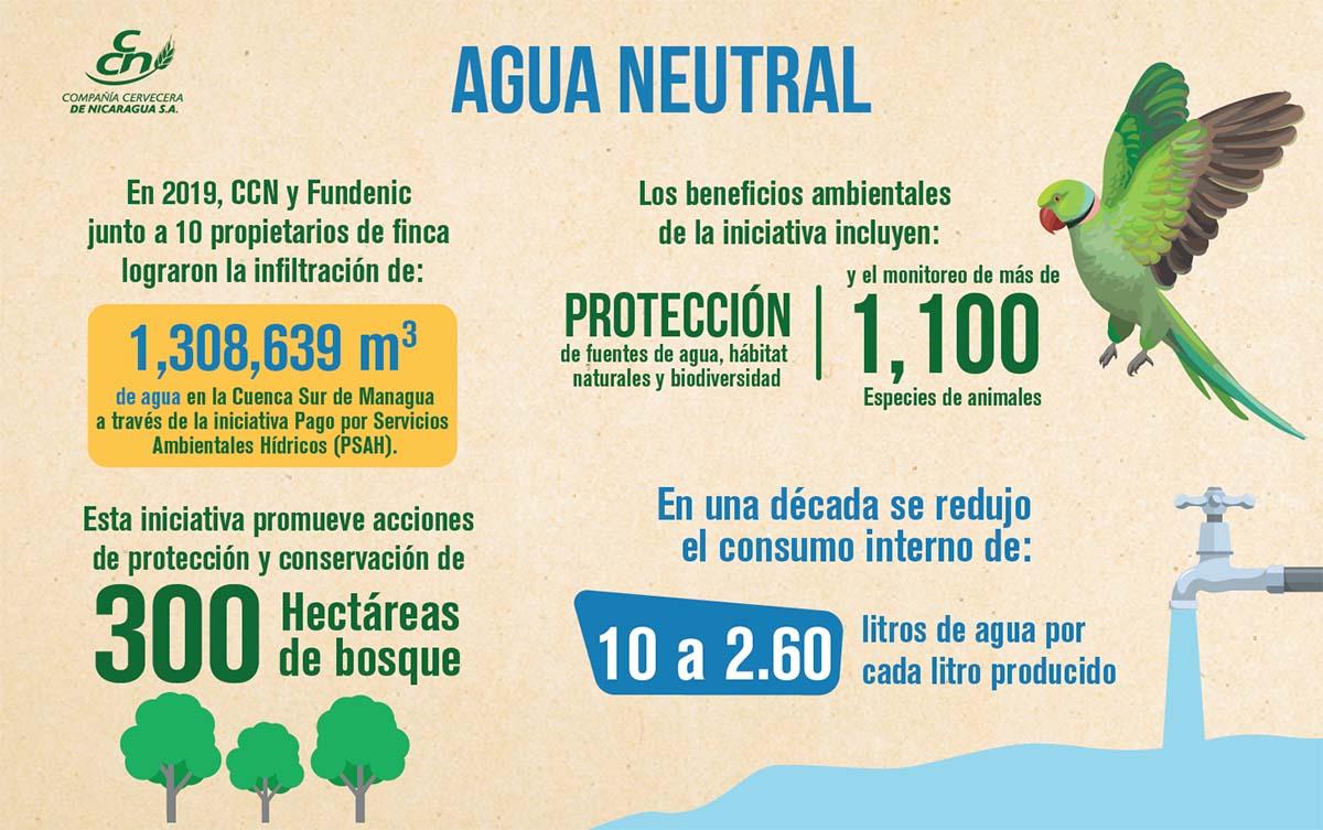 Agua Neutral en Nicaragua